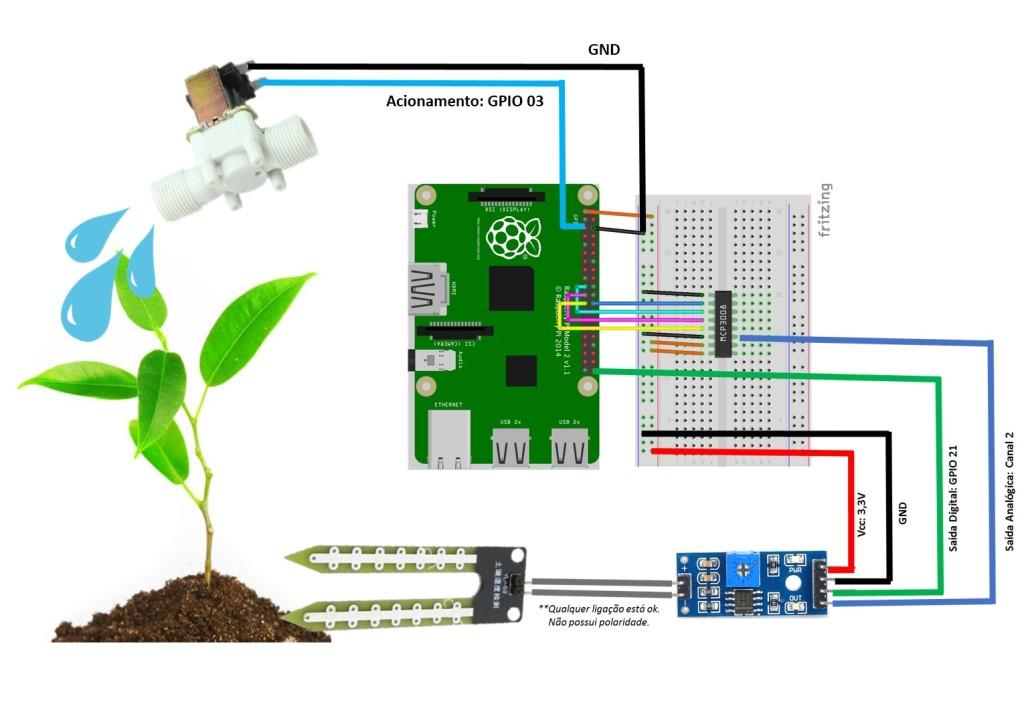 circuito-de-irrigacao-basico