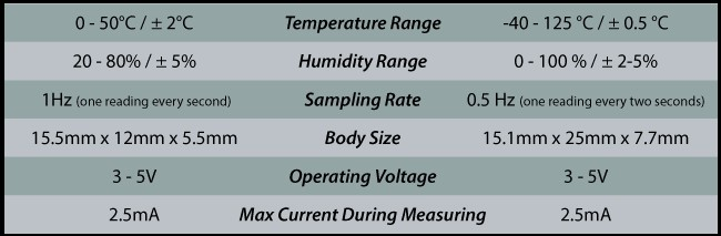 dht11-vs-dht22-specifications-parameters