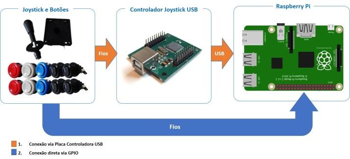 opcoes-joystick