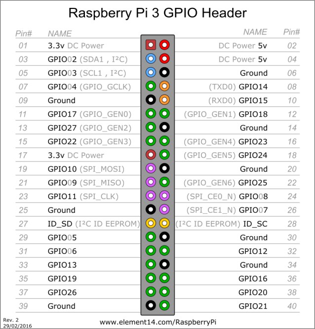 raspberry_pi3_gpio